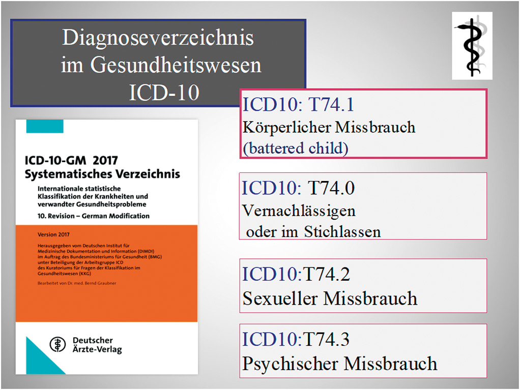 Diagnose nach ICD-10